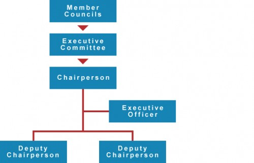 organisational_structure_chart